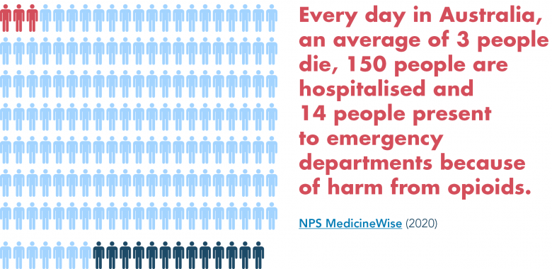 Every day in Australia, an average of 3 people die, 150 people are hospitalised and, 14 people present to emergency departments because of harm from opioids. NPS MedicineWise (2020).